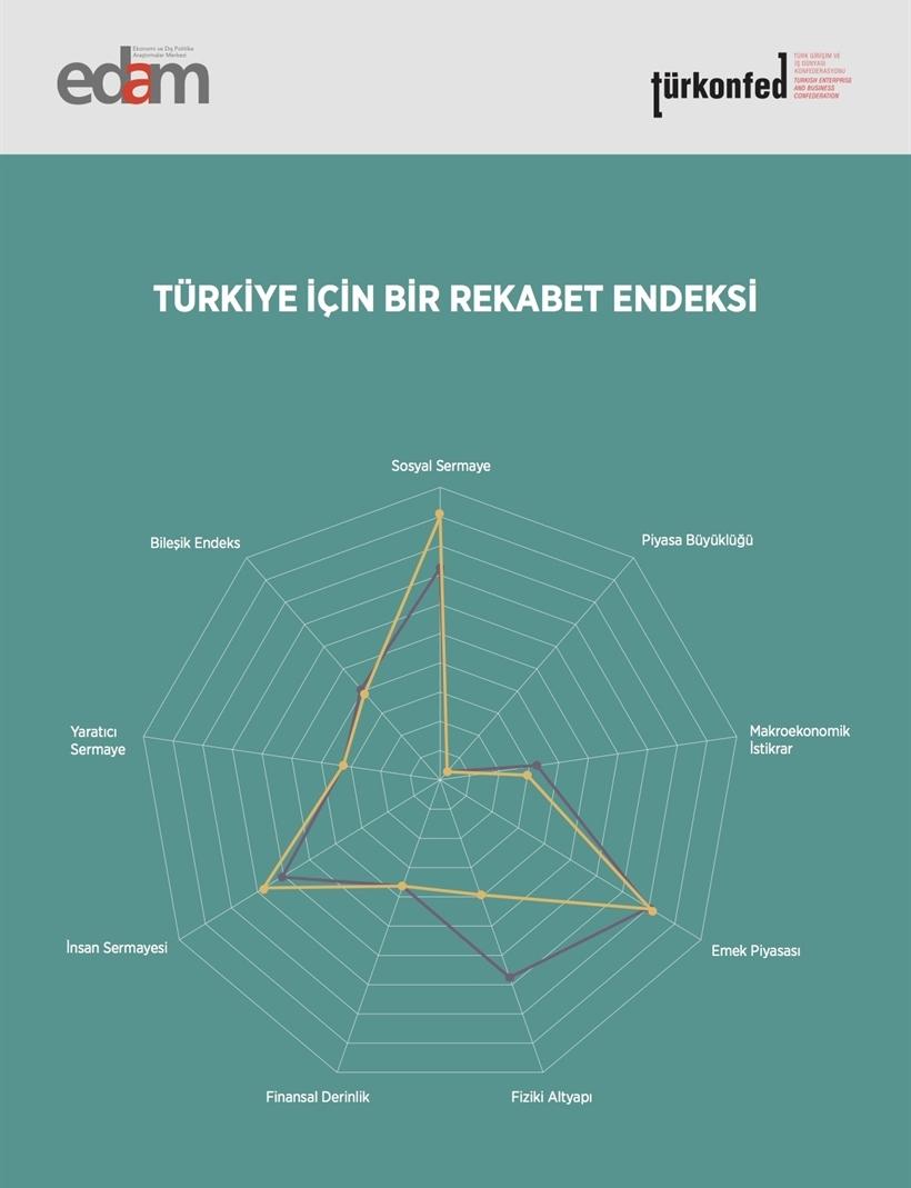 Provincial Competitiveness Index: Turkey