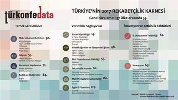2017 Rekabetçilik Karnesi