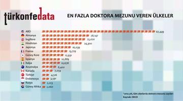 En Fazla Doktora Mezunu Veren Ülkeler